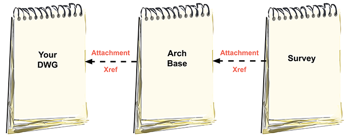 Working With External References (Xrefs)