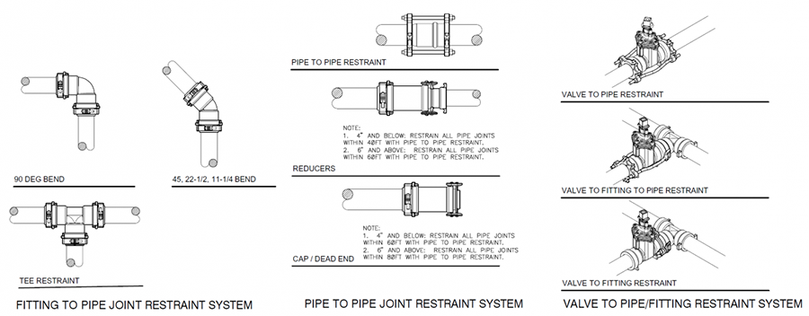 Mainline Piping