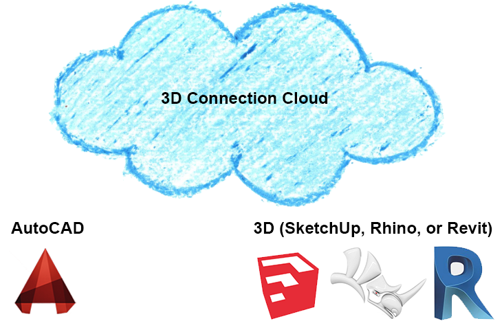 The Land F/X 3D Connection (SketchUp, Rhino & Revit)