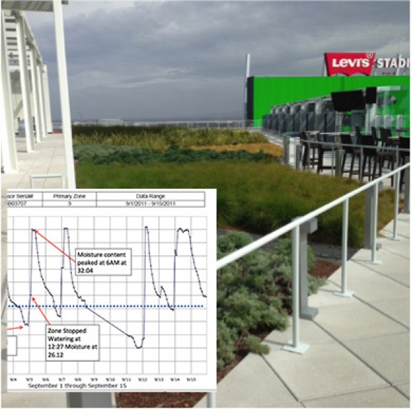 Managing Irrigation On Green Roofs & Walls